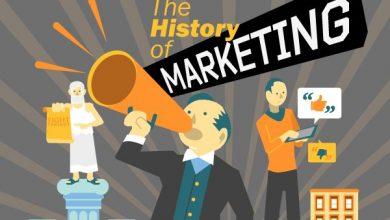 Photo of بازاریابی از کجا شروع شد؟